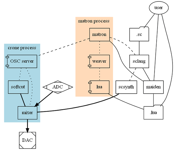 norns-software-components